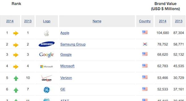 ranking-marcas-2014